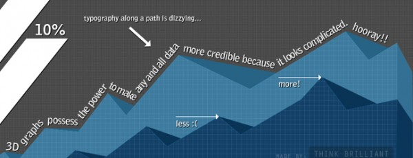 3D graphs possess the power to make any and all data more credible because it looks complicated. Hooray!