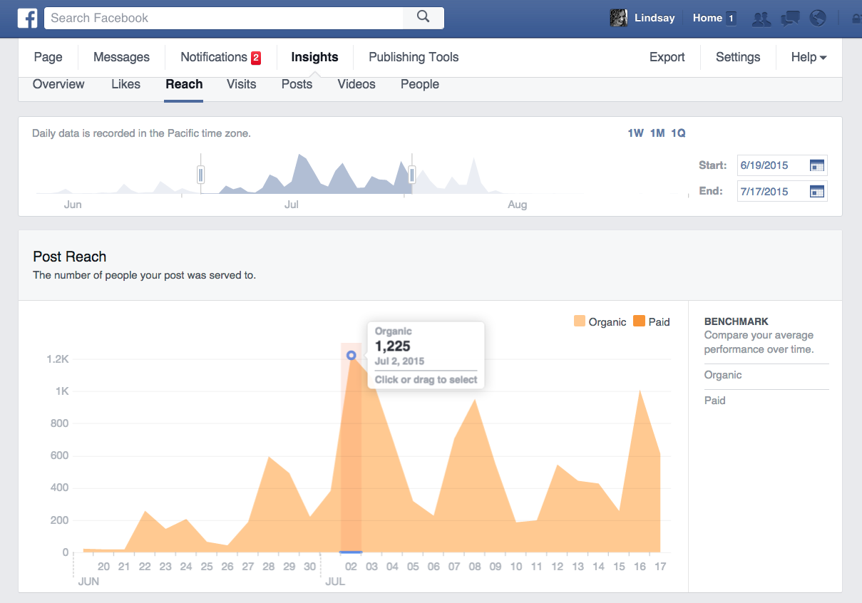 Altered Archives Facebook Stats